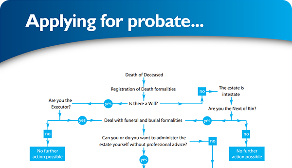 Probate administration hertfordshire london find your way through the probate maze solutioingenieria Choice Image